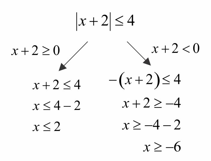 Solving Absolute Value Inequalities Mathpowerblog