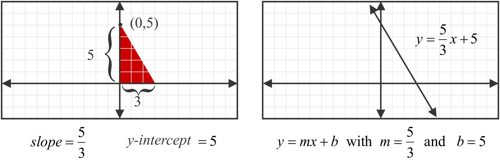Slope intercept form of a linear equation mathpowerblog quick how to falaconquin