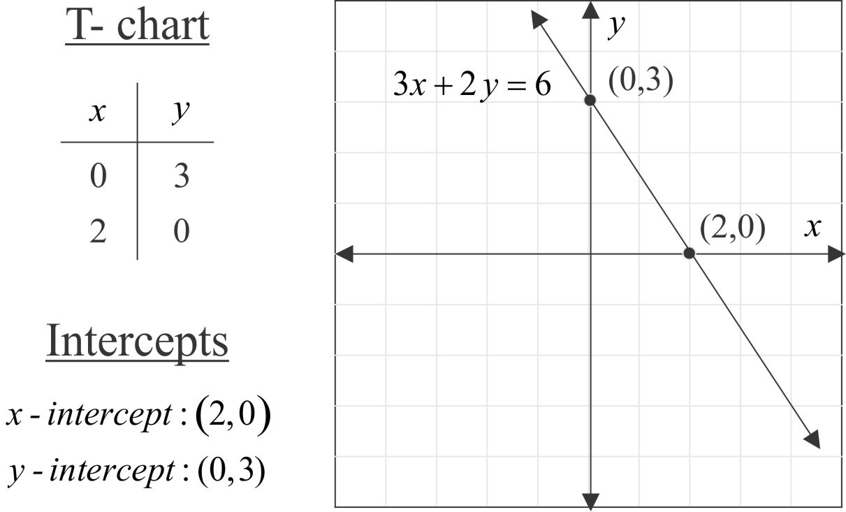 Standard form of a linear equation mathpowerblog as falaconquin
