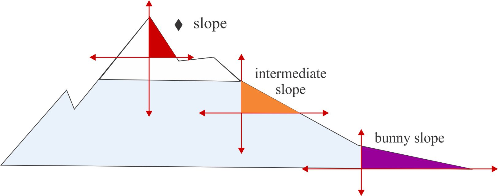 Slope intercept form of a linear equation mathpowerblog this example falaconquin
