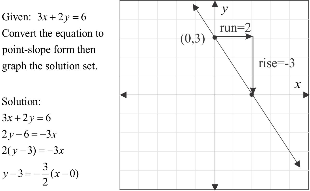 Point slope form of a linear equation mathpowerblog for falaconquin