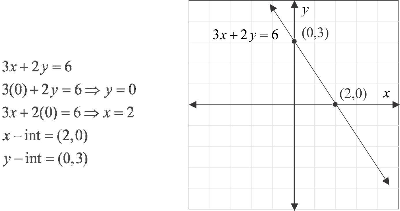 Standard form of a linear equation mathpowerblog for falaconquin