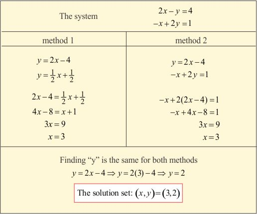 The Substitution Method Mathpowerblog